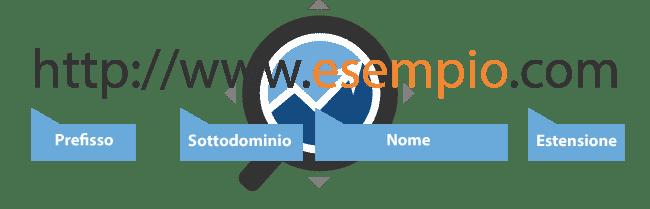 registrazione dominio - struttura domini