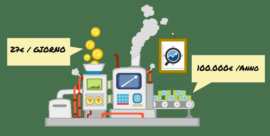 come guadagnare online soldi